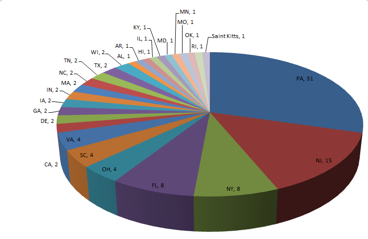 Pie Chart Of Colleges Attended By State Gloucester County